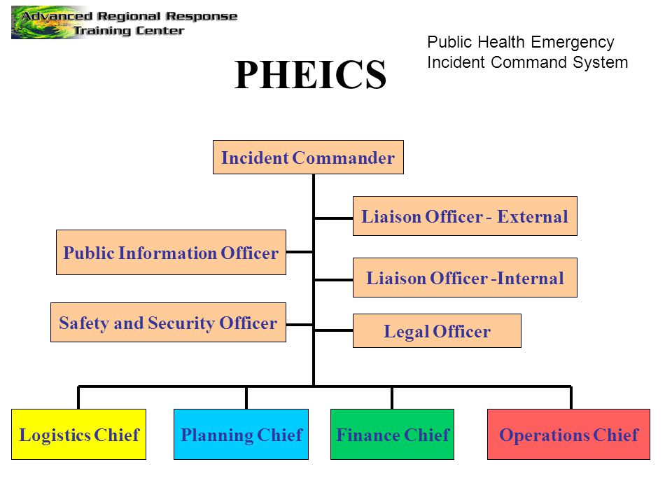 Incident Commander Public Information Officer Safety and Security Officer Liaison Officer -Internal Logistics ChiefPlanning ChiefFinance ChiefOperations Chief PHEICS Liaison Officer - External Legal Officer Public Health Emergency Incident Command System