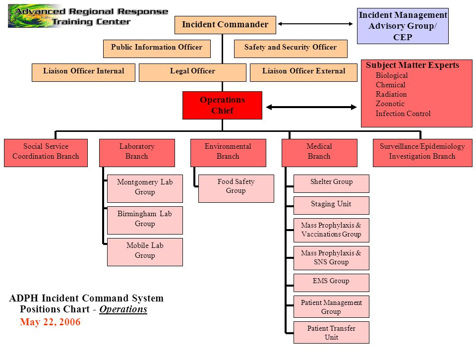 Safety and Security OfficerPublic Information Officer Legal Officer Incident Commander ADPH Incident Command System Positions Chart - Operations May 2