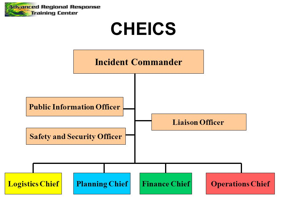 Incident Commander Public Information Officer Safety and Security Officer Logistics ChiefPlanning ChiefFinance ChiefOperations Chief CHEICS Liaison Of