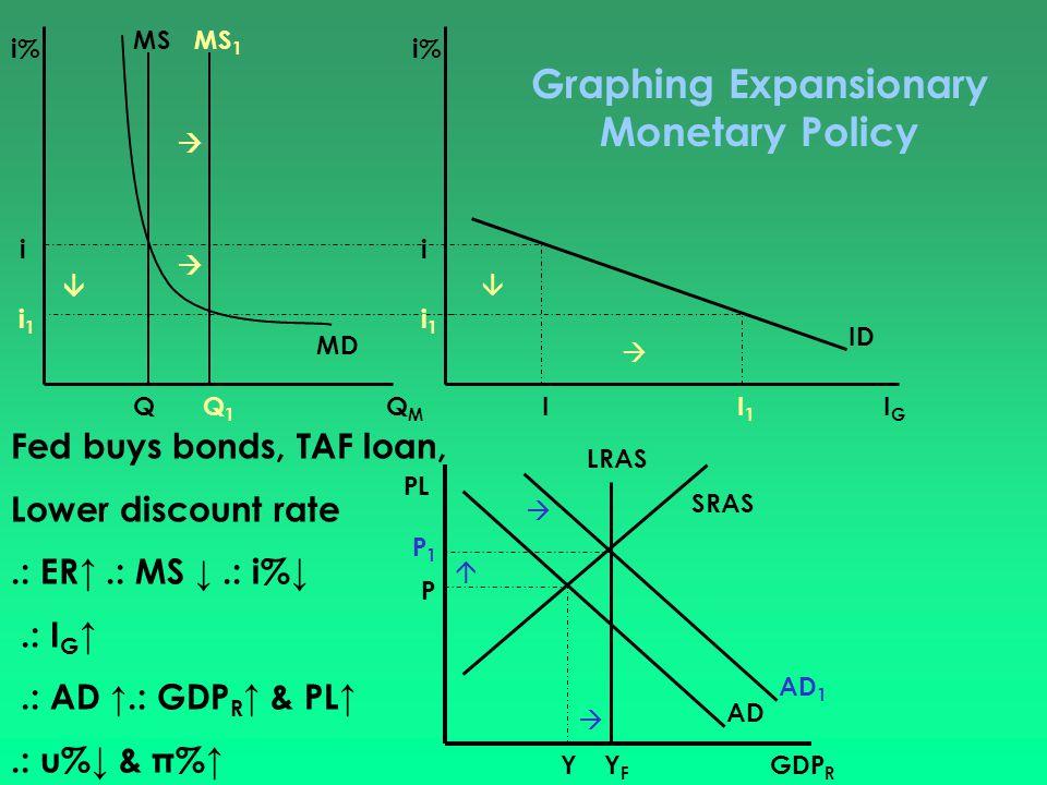 i% i QMQM MS MD Q i 1 MS 1    Q1Q1 i% IGIG ID II1I1   i i1i1 GDP R PL AD SRAS LRAS YFYF P Y AD 1 P1P1    Fed buys bonds, TAF loan, Lower disco