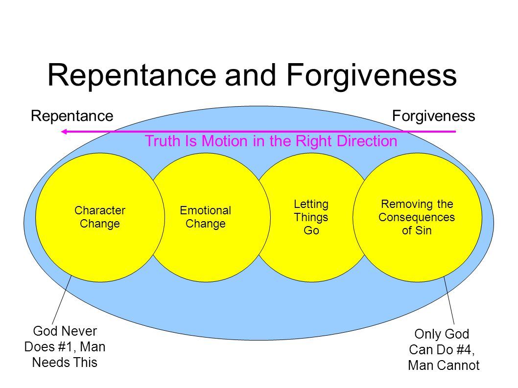 Repentance and Forgiveness Repentance Forgiveness #4 Divine Forgiveness #3 Personal Forgivenes s #2 Emotional Repentance/ Change #1 Character Repentance/ Change Only God Can Do #4, Man Cannot God Never Does #1, Man Needs This Letting Things Go Emotional Change Character Change Removing the Consequences of Sin Truth Is Motion in the Right Direction
