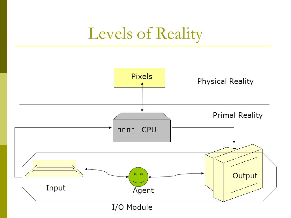 Levels of Reality Pixels CPU Agent Output Input Physical Reality Primal Reality I/O Module