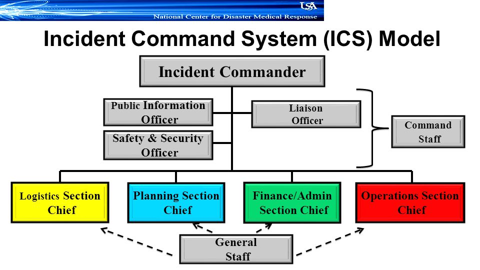 Incident Commander Public Information Officer Logistics Section Chief Incident Command System (ICS) Model Liaison Officer Safety & Security Officer Planning Section Chief Finance/Admin Section Chief Operations Section Chief Command Staff General Staff