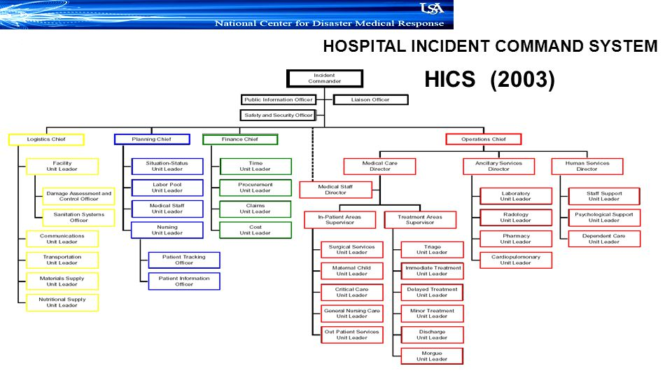 HOSPITAL INCIDENT COMMAND SYSTEM HICS (2003)