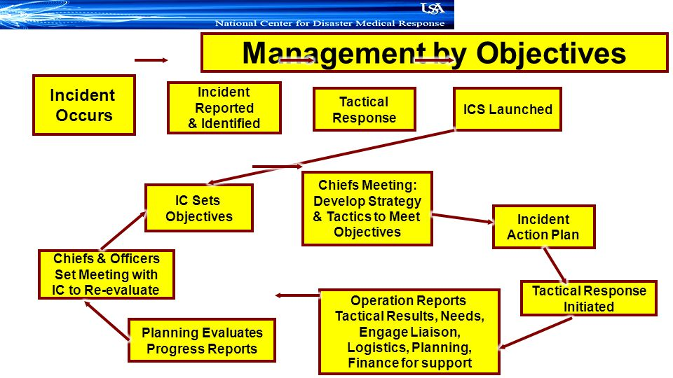 Management by Objectives Incident Occurs Incident Reported & Identified Tactical Response ICS Launched IC Sets Objectives Chiefs Meeting: Develop Strategy & Tactics to Meet Objectives Incident Action Plan Tactical Response Initiated Operation Reports Tactical Results, Needs, Engage Liaison, Logistics, Planning, Finance for support Planning Evaluates Progress Reports Chiefs & Officers Set Meeting with IC to Re-evaluate