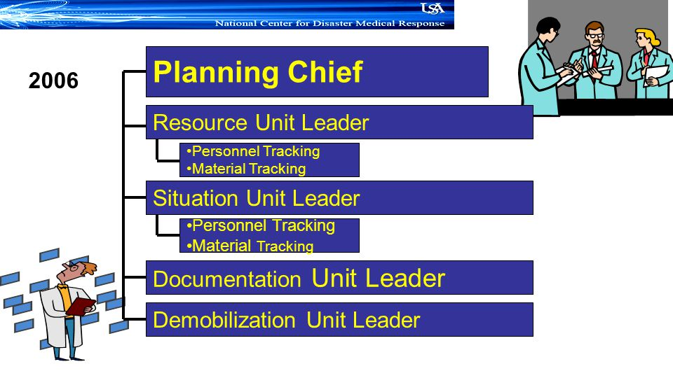 Planning Chief Documentation Unit Leader Demobilization Unit Leader Situation Unit Leader 2006 Resource Unit Leader Personnel Tracking Material Tracking Personnel Tracking Material Tracking