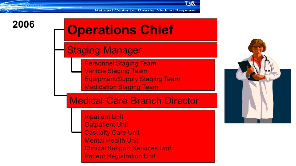 Operations Chief Staging Manager Medical Care Branch Director 2006 Personnel Staging Team Vehicle Staging Team Equipment/Supply Staging Team Medication Staging Team Inpatient Unit Outpatient Unit Casualty Care Unit Mental Health Unit Clinical Support Services Unit Patient Registration Unit