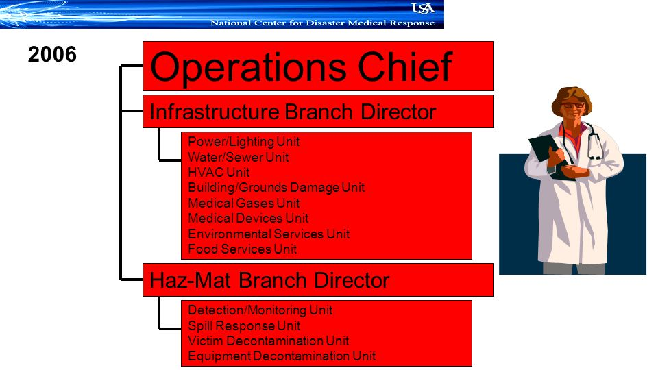 Operations Chief Infrastructure Branch Director Haz-Mat Branch Director 2006 Power/Lighting Unit Water/Sewer Unit HVAC Unit Building/Grounds Damage Unit Medical Gases Unit Medical Devices Unit Environmental Services Unit Food Services Unit Detection/Monitoring Unit Spill Response Unit Victim Decontamination Unit Equipment Decontamination Unit