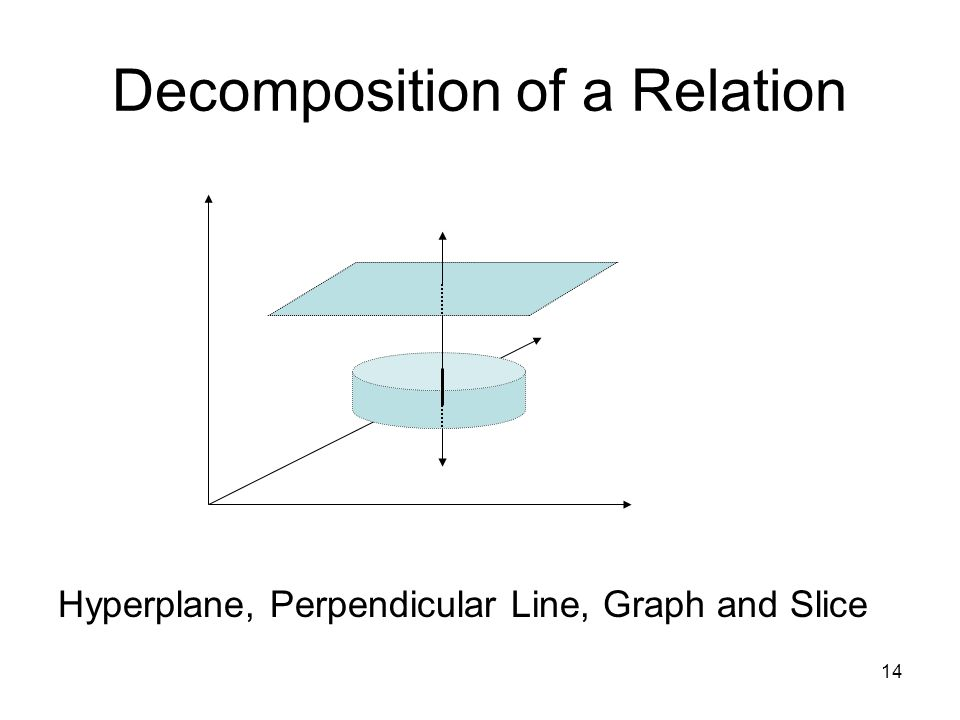 14 Decomposition of a Relation Hyperplane, Perpendicular Line, Graph and Slice
