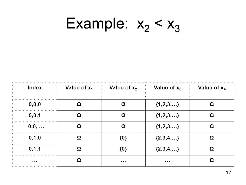 17 Example: x 2 < x 3 IndexValue of x 1 Value of x 2 Value of x 3 Value of x 4 0,0,0ΩØ{1,2,3,…}Ω 0,0,1ΩØ{1,2,3,…}Ω 0,0, …ΩØ{1,2,3,…}Ω 0,1,0Ω{0}{2,3,4,…}Ω 0,1,1Ω{0}{2,3,4,…}Ω …Ω……Ω