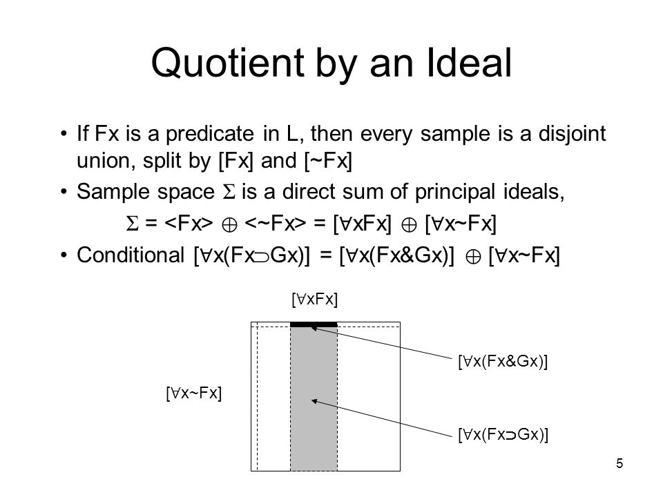 5 Quotient by an Ideal If Fx is a predicate in L, then every sample is a disjoint union, split by [Fx] and [~Fx] Sample space Σ is a direct sum of principal ideals, Σ = ⊕ = [∀ xFx] ⊕ [∀ x~Fx] Conditional [ ∀ x(Fx  Gx)] = [ ∀ x(Fx&Gx)] ⊕ [∀ x~Fx] [ ∀ x(Fx  Gx)] [ ∀ x~Fx] [ ∀ xFx] [ ∀ x(Fx&Gx)]