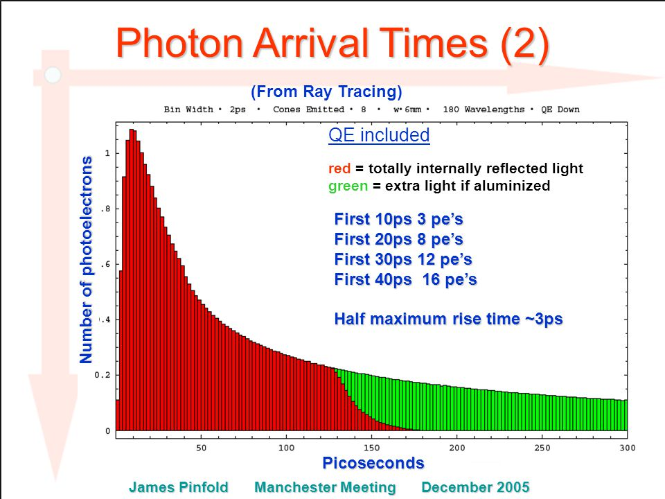 Photon Arrival Times (2) red = totally internally reflected light green = extra light if aluminized QE included First 10ps 3 pe's First 20ps 8 pe's First 30ps 12 pe's First 40ps 16 pe's Half maximum rise time ~3ps Picoseconds Picoseconds Number of photoelectrons James Pinfold Manchester Meeting December 2005 (From Ray Tracing)