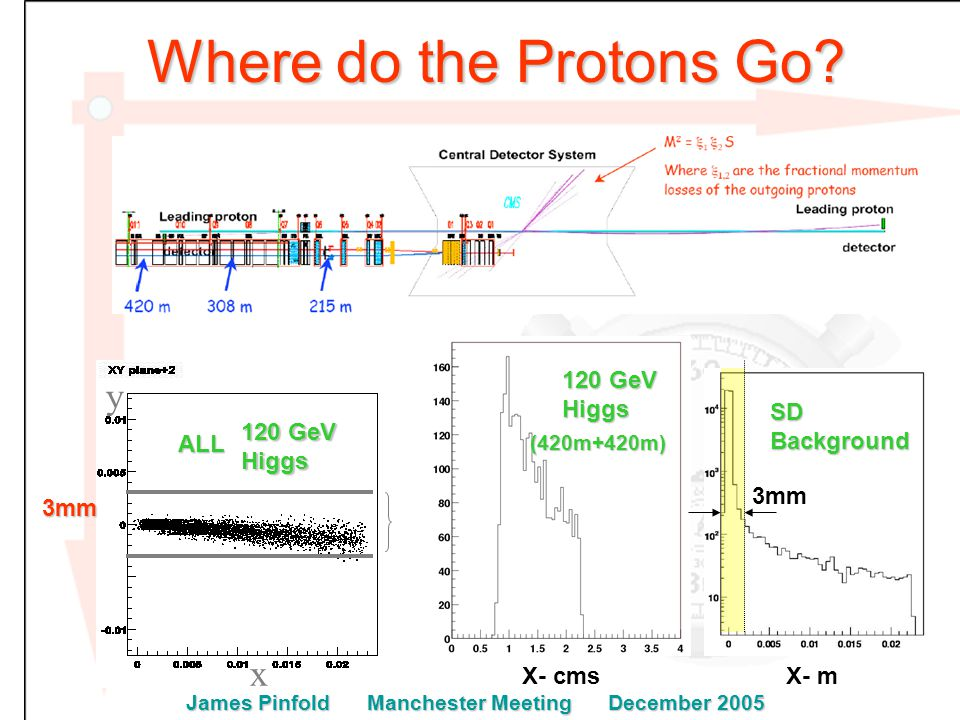 Where do the Protons Go.