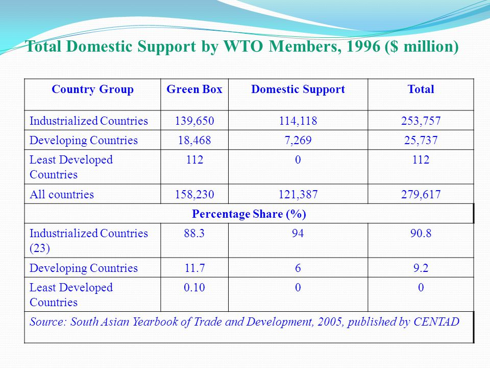 Total Domestic Support by WTO Members, 1996 ($ million) Country GroupGreen BoxDomestic SupportTotal Industrialized Countries139,650114,118253,757 Developing Countries18,4687,26925,737 Least Developed Countries 1120 All countries158,230121,387279,617 Percentage Share (%) Industrialized Countries (23) Developing Countries Least Developed Countries Source: South Asian Yearbook of Trade and Development, 2005, published by CENTAD