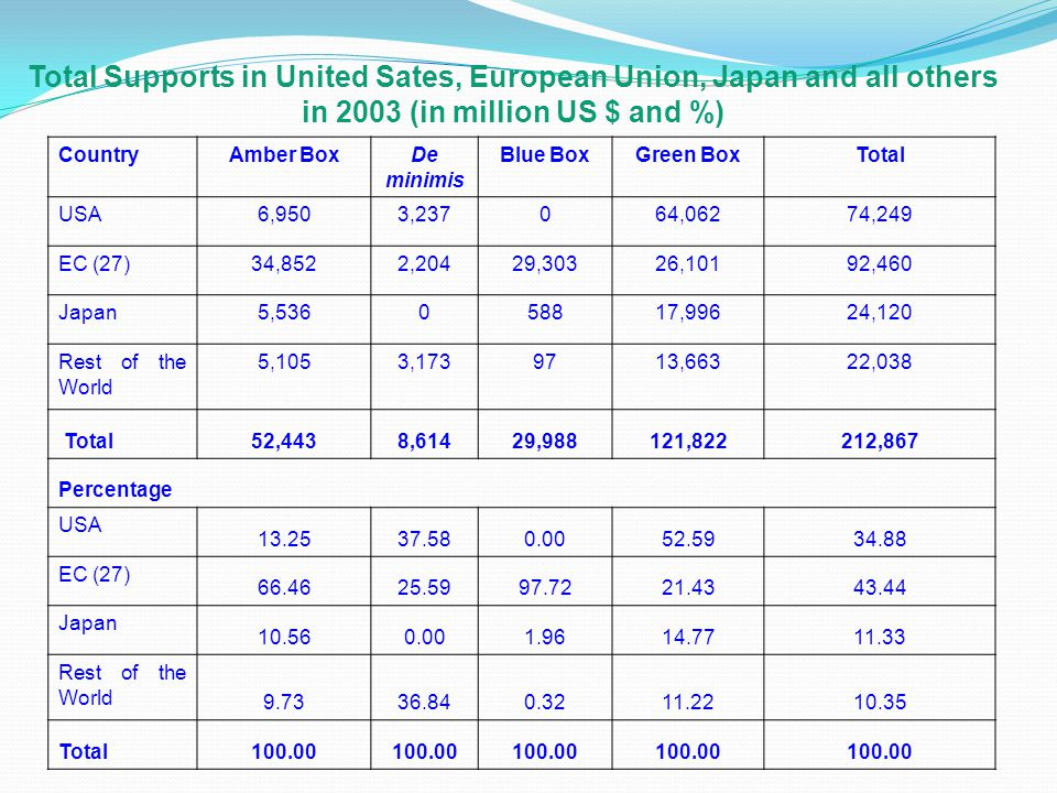 Total Supports in United Sates, European Union, Japan and all others in 2003 (in million US $ and %) CountryAmber BoxDe minimis Blue BoxGreen BoxTotal USA6,9503,237064,06274,249 EC (27)34,8522,20429,30326,10192,460 Japan5, ,99624,120 Rest of the World 5,1053, ,66322,038 Total52,4438,61429,988121,822212,867 Percentage USA EC (27) Japan Rest of the World Total100.00