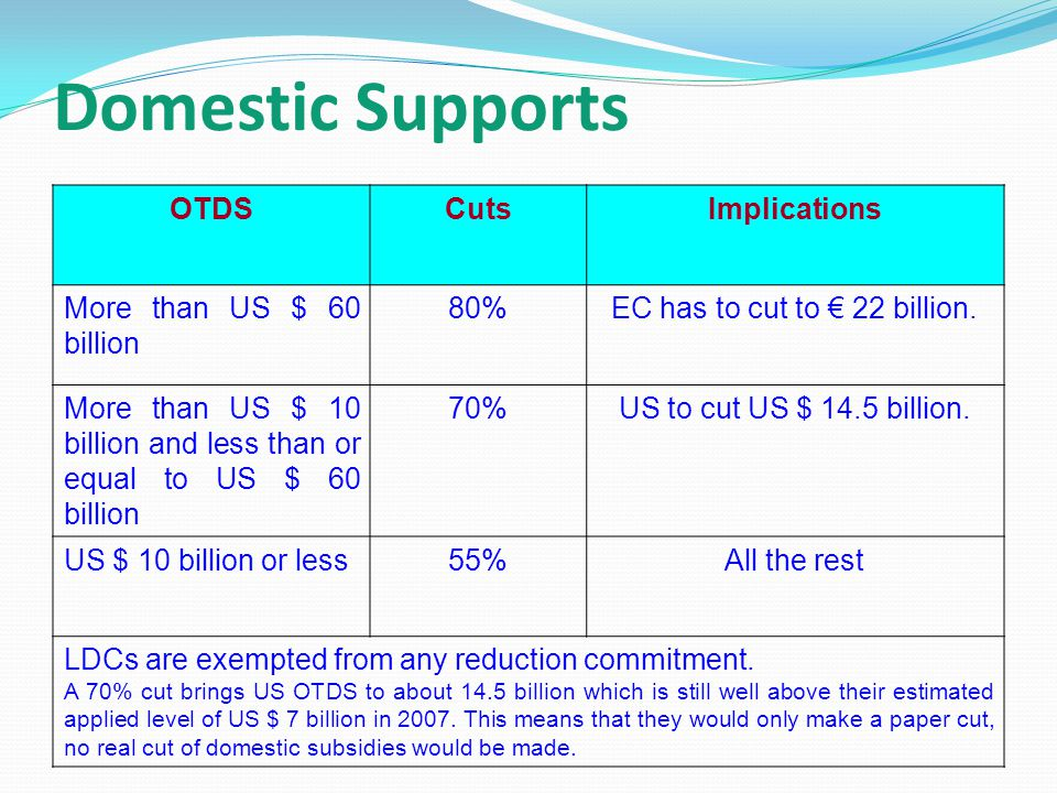 Domestic Supports OTDSCutsImplications More than US $ 60 billion 80%EC has to cut to € 22 billion.