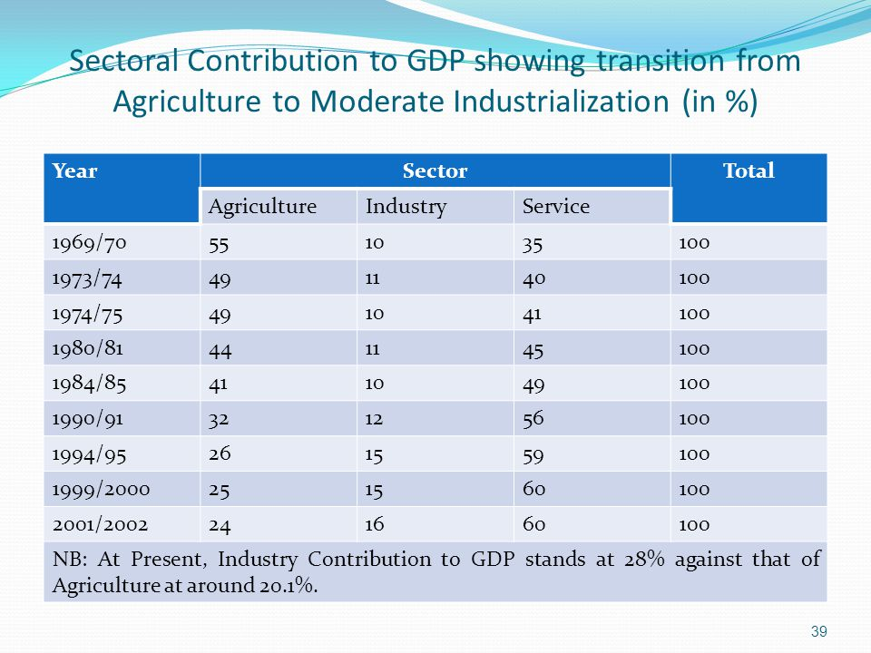 Sectoral Contribution to GDP showing transition from Agriculture to Moderate Industrialization (in %) YearSectorTotal AgricultureIndustryService 1969/ / / / / / / / / NB: At Present, Industry Contribution to GDP stands at 28% against that of Agriculture at around 20.1%.