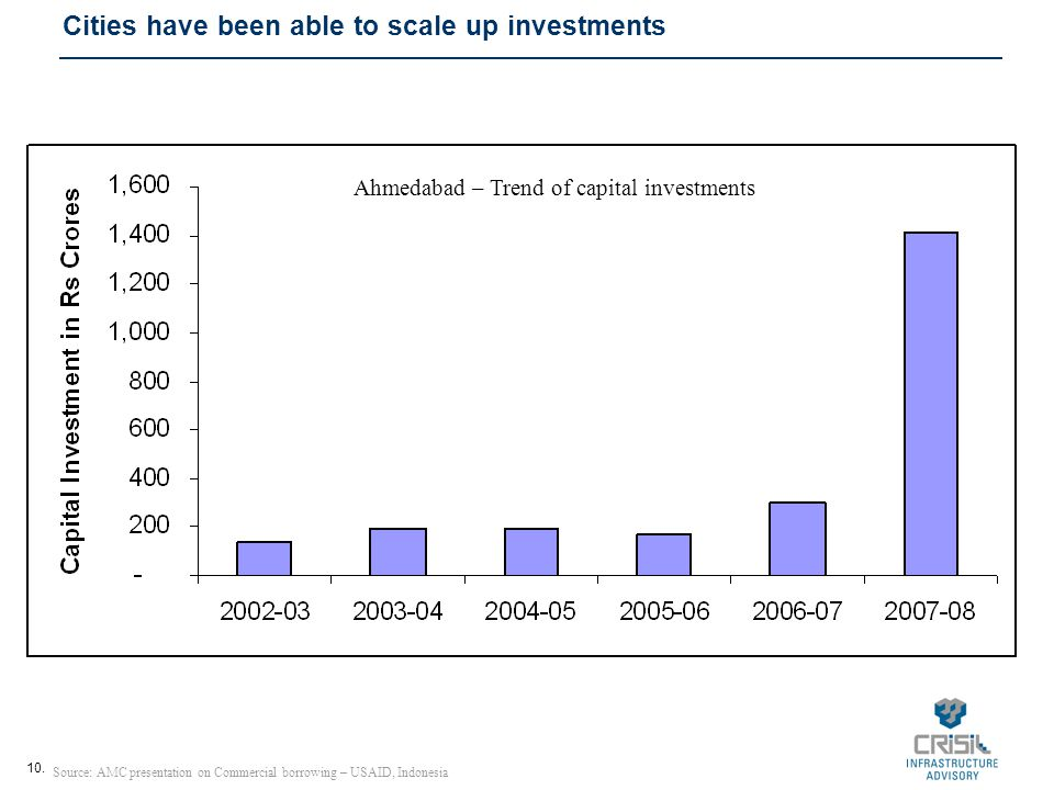 10. Cities have been able to scale up investments Source: AMC presentation on Commercial borrowing – USAID, Indonesia Ahmedabad – Trend of capital inv
