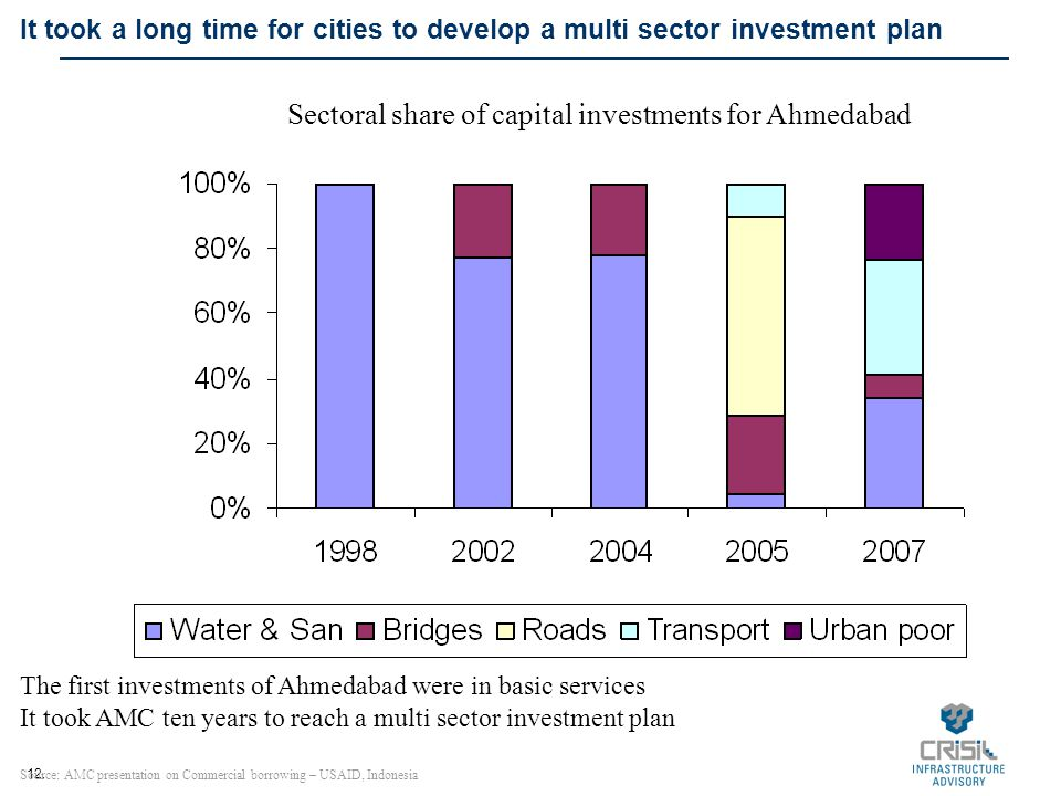12. It took a long time for cities to develop a multi sector investment plan Source: AMC presentation on Commercial borrowing – USAID, Indonesia The f