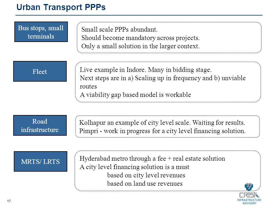 17. Urban Transport PPPs Bus stops, small terminals Fleet Road infrastructure MRTS/ LRTS Small scale PPPs abundant. Should become mandatory across pro