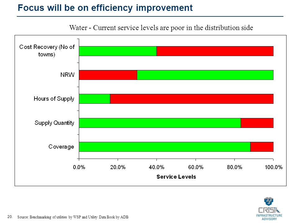 20. Focus will be on efficiency improvement Source: Benchmarking of utilities by WSP and Utility Data Book by ADB Water - Current service levels are p