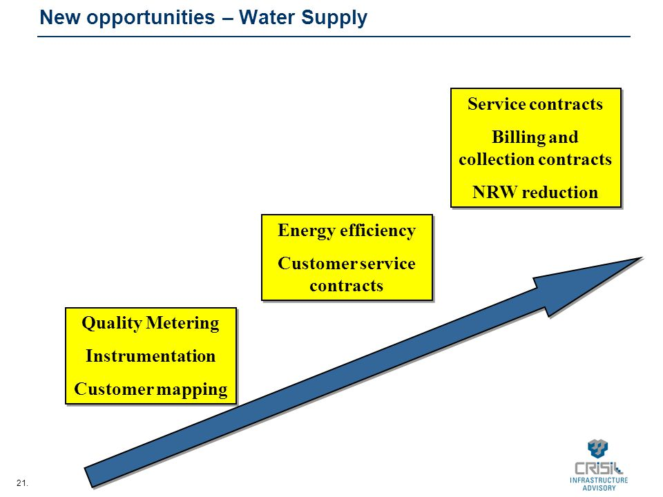 21. New opportunities – Water Supply Quality Metering Instrumentation Customer mapping Quality Metering Instrumentation Customer mapping Energy effici