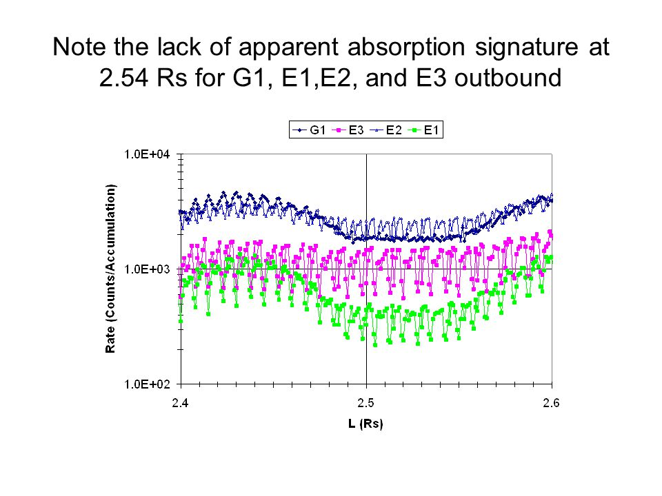 Note the lack of apparent absorption signature at 2.54 Rs for G1, E1,E2, and E3 outbound