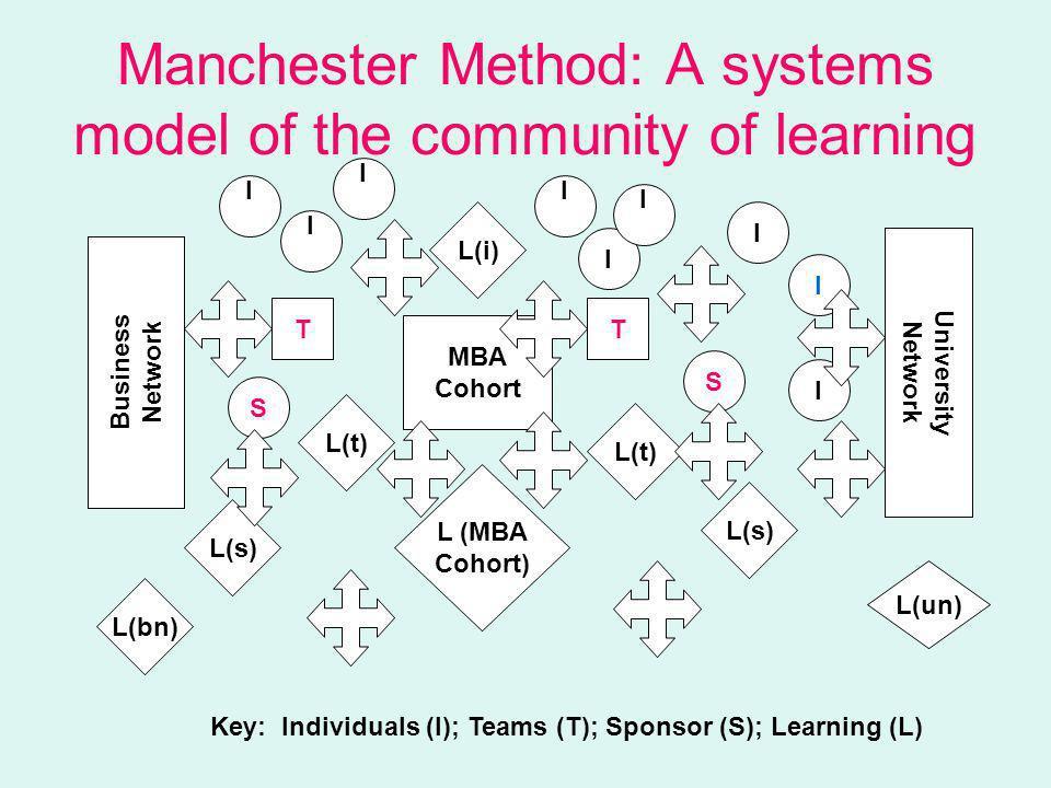 I I S II I I T MBA Cohort T L(t) L(i) S L(s) L(un) L(bn) L(t) L (MBA Cohort) Business Network University Network I I Key: Individuals (I); Teams (T); Sponsor (S); Learning (L) I