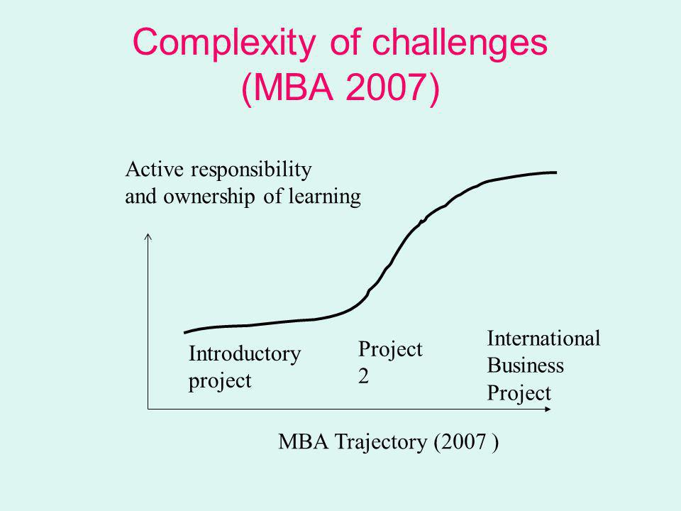 Complexity of challenges (MBA 2007) Active responsibility and ownership of learning Introductory project International Business Project 2 MBA Trajectory (2007 )
