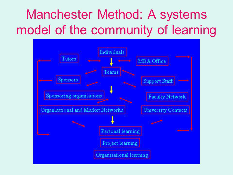 Manchester Method: A systems model of the community of learning