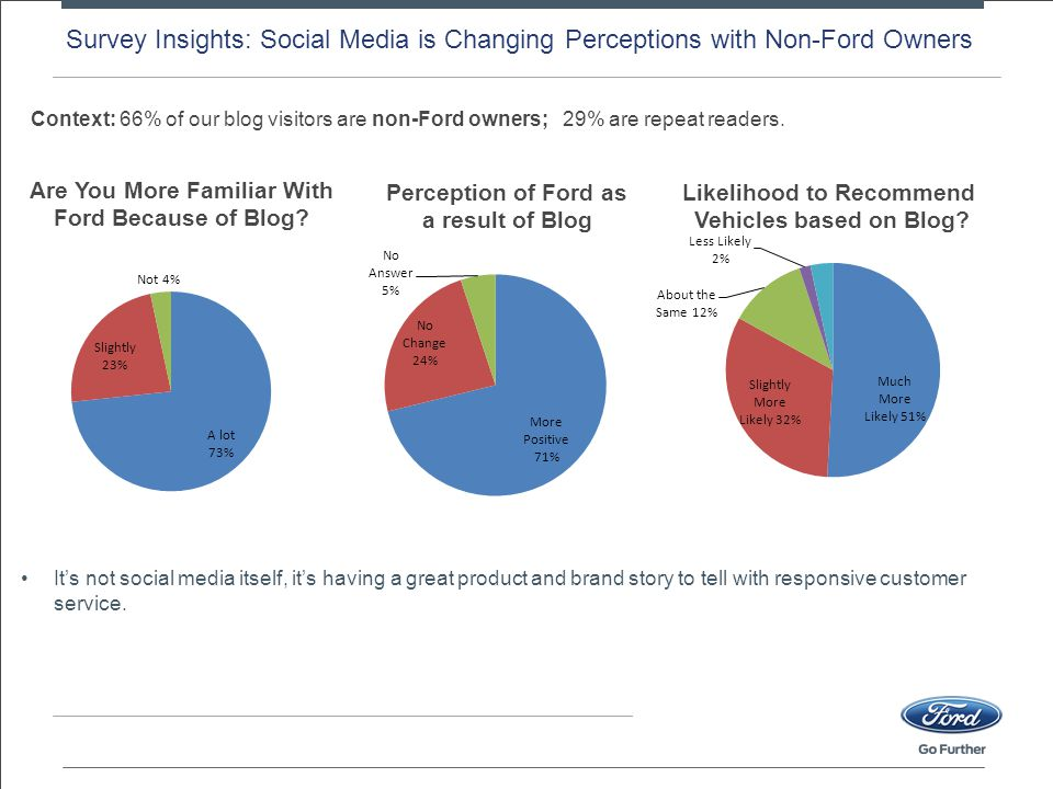 Survey Insights: Social Media is Changing Perceptions with Non-Ford Owners Likelihood to Recommend Vehicles based on Blog.