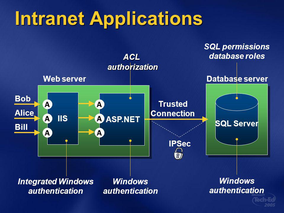 Intranet Applications SQL Server Bob Alice Bill IIS ASP.NET Trusted Connection Web serverDatabase server Windows authentication SQL permissions database roles Integrated Windows authentication Windows authentication IPSec A A A A A A ACL authorization authorization