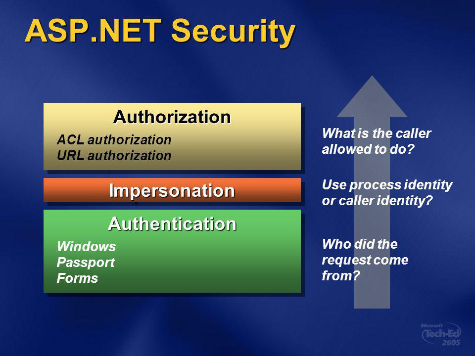 ASP.NET Security AuthenticationAuthentication AuthorizationAuthorization ACL authorization URL authorization Windows Passport Forms ImpersonationImpersonation Who did the request come from.