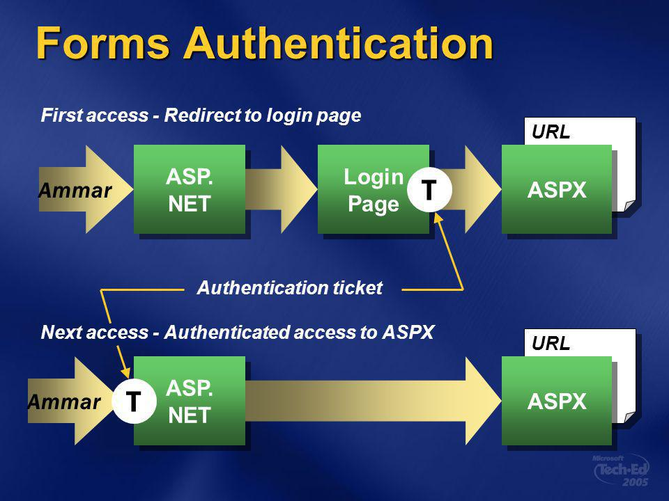 URL Forms Authentication ASP. NET ASP. NET Ammar ASPX Login Page Login Page T URL ASP.