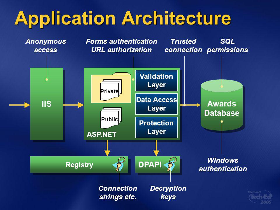 Application Architecture Awards Database Awards Database ASP.NET Validation Layer Data Access Layer Protection Layer IIS Public Registry DPAPI Anonymous access Forms authentication URL authorization Trusted connection Windows authentication Decryption keys Connection strings etc.