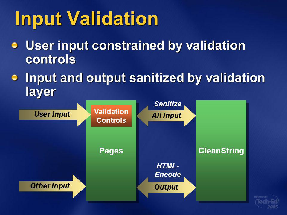 Input Validation User input constrained by validation controls Input and output sanitized by validation layer Pages All Input Sanitize Other Input Validation Controls User Input Output HTML- Encode CleanString
