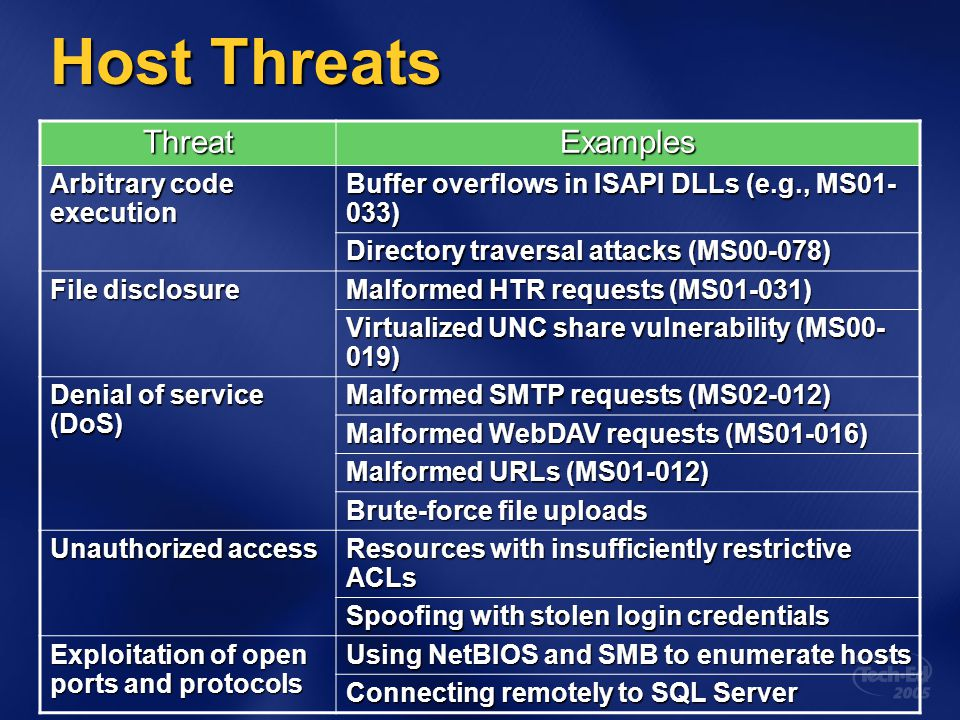 Host Threats ThreatExamples Arbitrary code execution Buffer overflows in ISAPI DLLs (e.g., MS01- 033) Directory traversal attacks (MS00-078) File disc