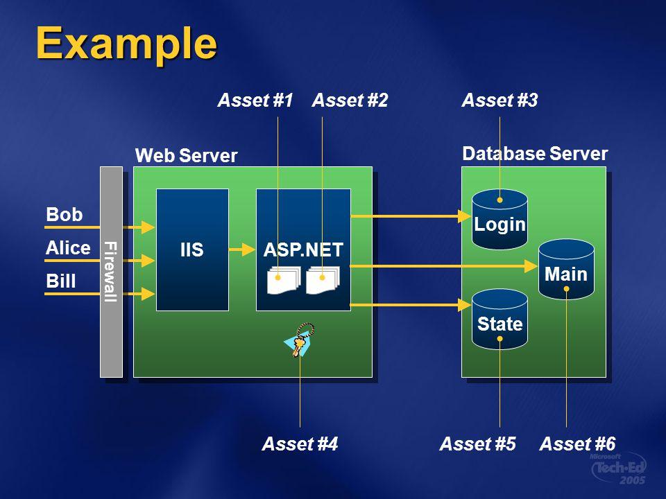 Example Bob Alice Bill Asset #4 Asset #1Asset #2Asset #3 Asset #5Asset #6 IISASP.NET Web Server Login State Main Database Server Firewall