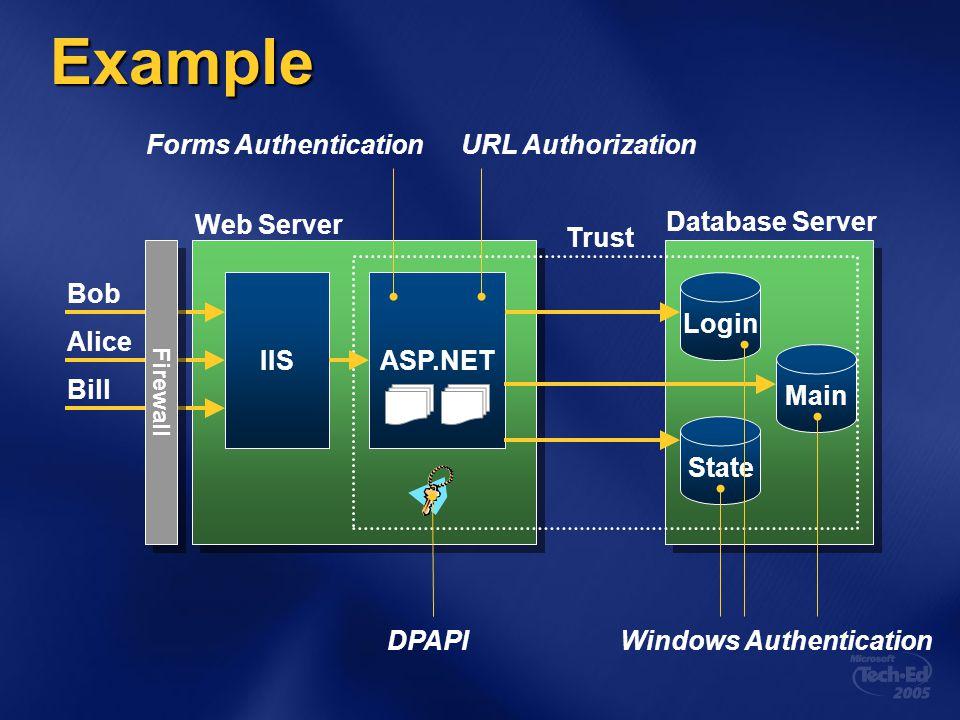 Example Bob Alice Bill IISASP.NET Web Server Database Server Trust Forms AuthenticationURL Authorization DPAPIWindows Authentication Firewall Login St