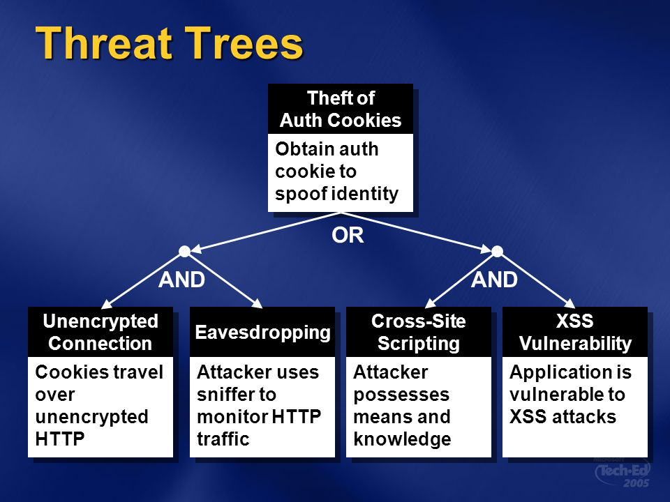 Threat Trees Theft of Auth Cookies Theft of Auth Cookies Obtain auth cookie to spoof identity Unencrypted Connection Unencrypted Connection Cookies tr