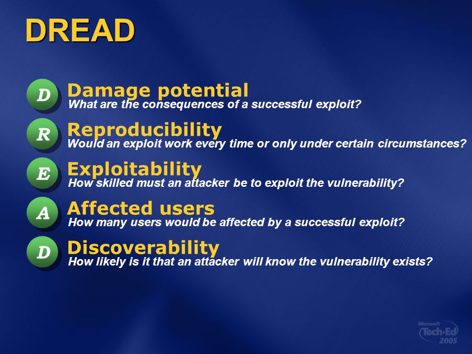 DREAD D D R R E E A A D D Reproducibility Exploitability Affected users Discoverability What are the consequences of a successful exploit? Would an ex