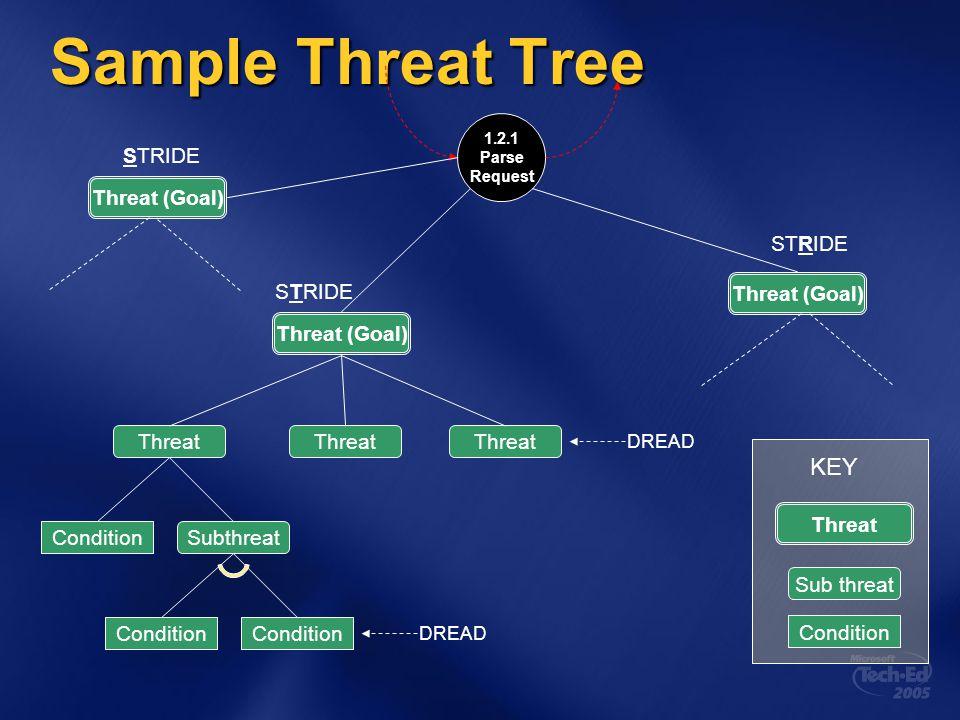 Sample Threat Tree 1.2.1 Parse Request Threat (Goal) STRIDE Threat (Goal) STRIDE Threat (Goal) STRIDE DREAD Threat SubthreatCondition Threat Condition