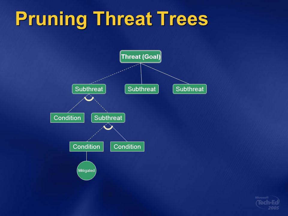 Pruning Threat Trees Threat (Goal) Subthreat Condition Subthreat Condition Mitigated