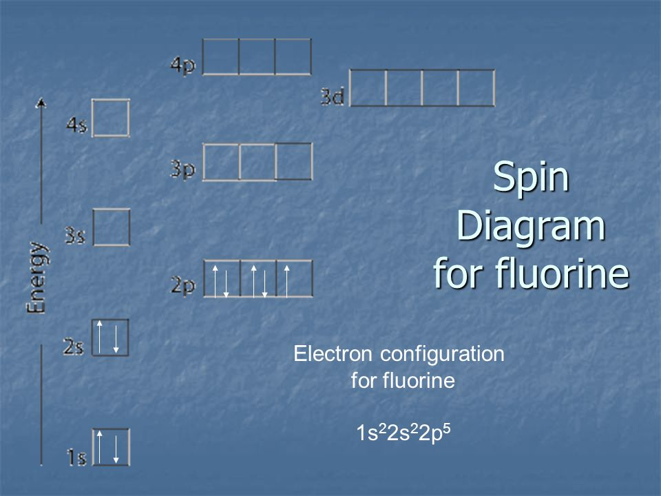 Spin Diagram for oxygen Electron configuration for oxygen 1s 2 2s 2 2p 4
