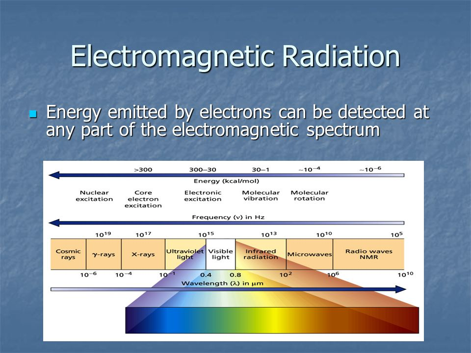 Electromagnetic Radiation Energy emitted by electrons can be detected at any part of the electromagnetic spectrum Energy emitted by electrons can be detected at any part of the electromagnetic spectrum