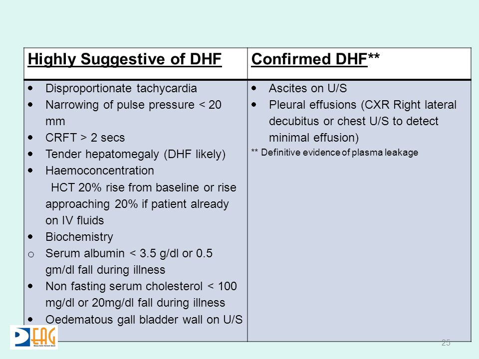 Highly Suggestive of DHFConfirmed DHF**  Disproportionate tachycardia  Narrowing of pulse pressure < 20 mm  CRFT > 2 secs  Tender hepatomegaly (DHF likely)  Haemoconcentration HCT 20% rise from baseline or rise approaching 20% if patient already on IV fluids  Biochemistry o Serum albumin < 3.5 g/dl or 0.5 gm/dl fall during illness  Non fasting serum cholesterol < 100 mg/dl or 20mg/dl fall during illness  Oedematous gall bladder wall on U/S  Ascites on U/S  Pleural effusions (CXR Right lateral decubitus or chest U/S to detect minimal effusion) ** Definitive evidence of plasma leakage 25