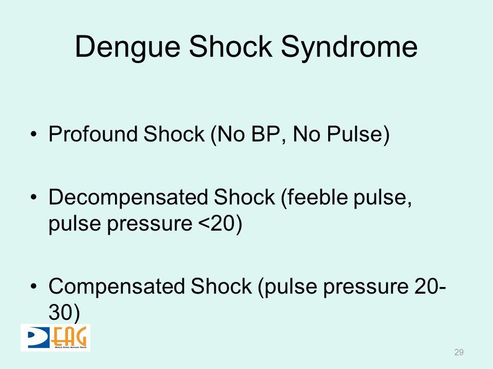 Dengue Shock Syndrome Profound Shock (No BP, No Pulse) Decompensated Shock (feeble pulse, pulse pressure <20) Compensated Shock (pulse pressure 20- 30