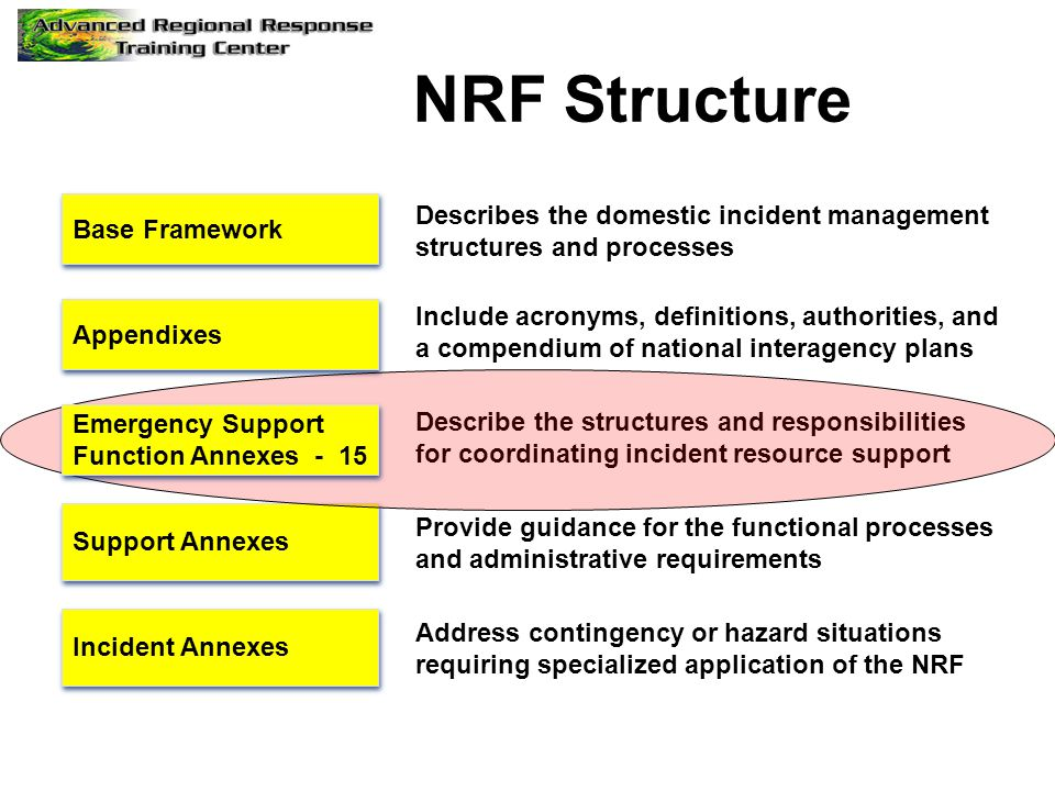 NRF Structure Support Annexes Incident Annexes Appendixes Base Framework Describes the domestic incident management structures and processes Include a