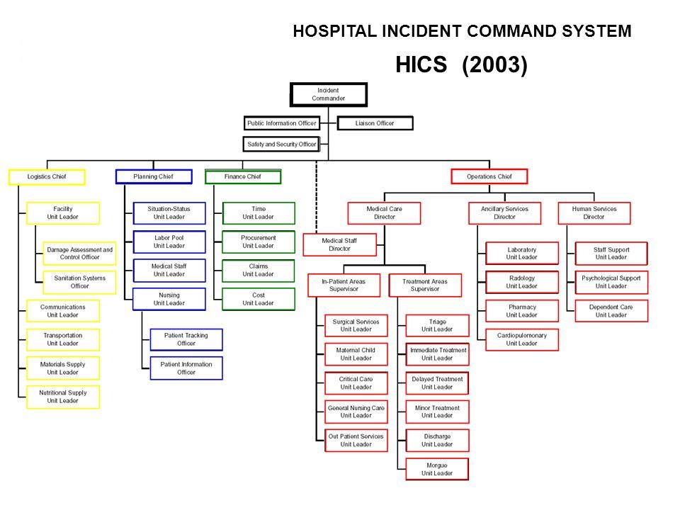 HOSPITAL INCIDENT COMMAND SYSTEM HICS (2003)