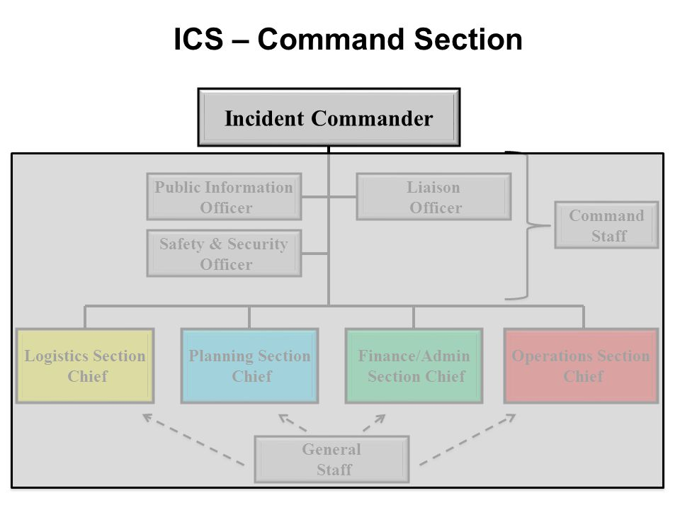 Incident Commander Public Information Officer Logistics Section Chief ICS – Command Section Liaison Officer Safety & Security Officer Planning Section
